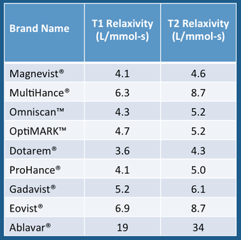 relaxivitiies of gadolinium contrast agents