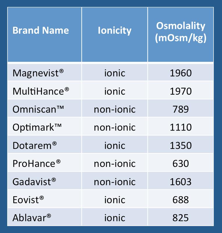 gadolinium contrast osmolarity