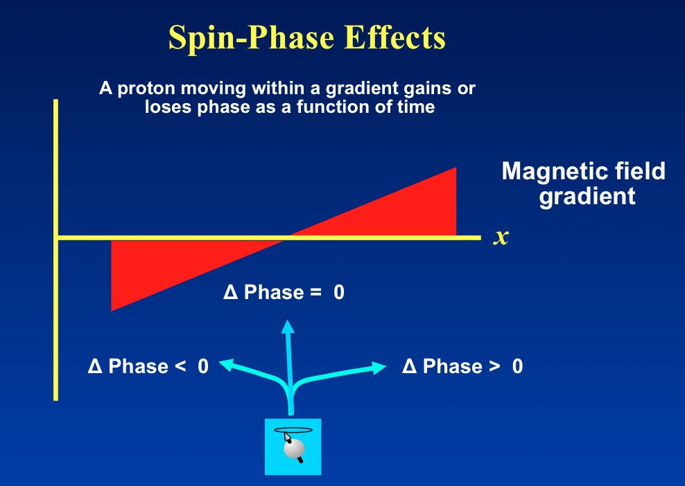 Spin-phase effects MRI and MRA