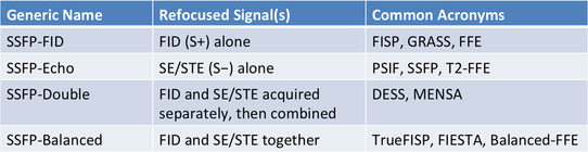 steady-state free precession (SSFP) acronyms